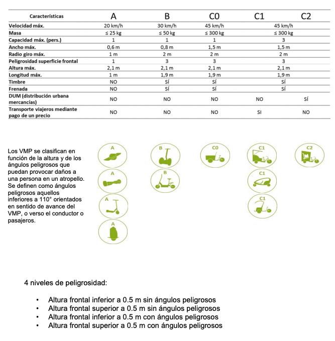 Captura de las características técnicas que definen los diferentes VMU según el ayuntamiento de Madrid.