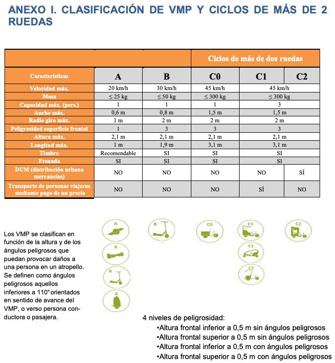 Captura de la descripción técnica sobre los diferentes tipos de VMP de Valencia.